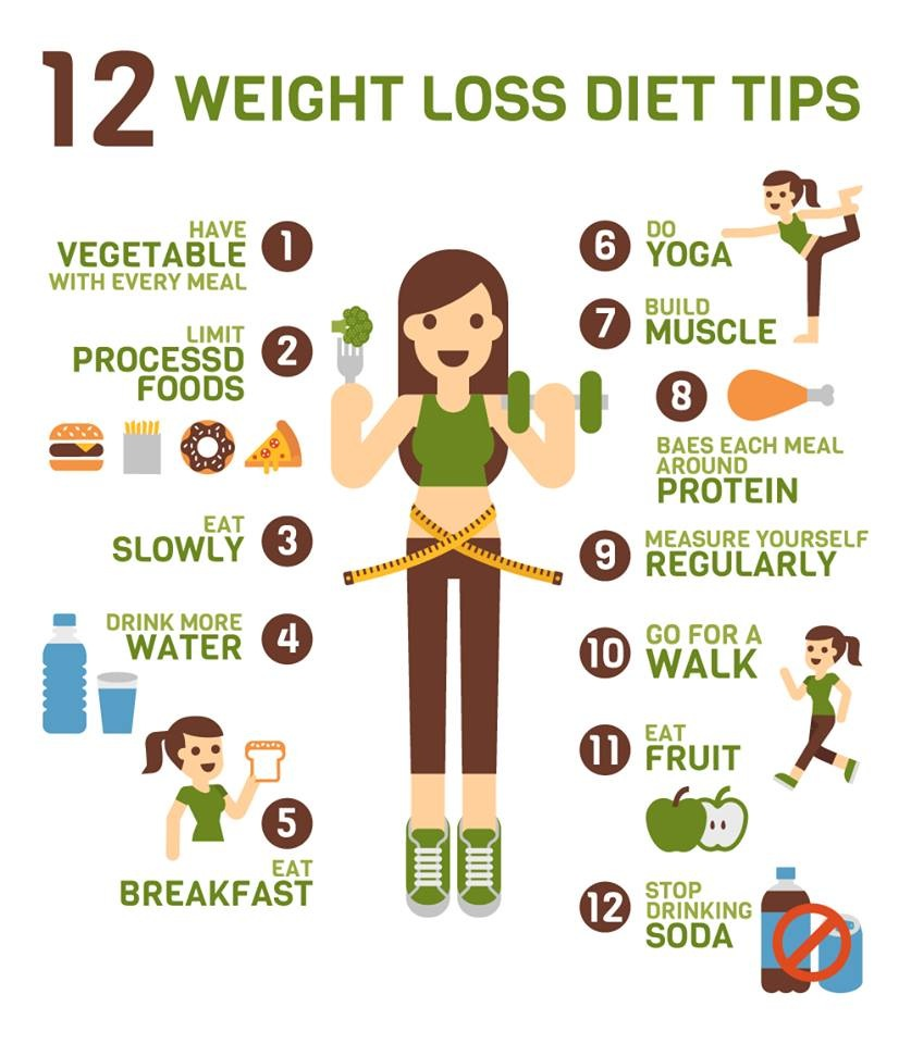 Tips For Weight Loss - Ganvwale