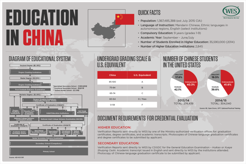 china higer education university