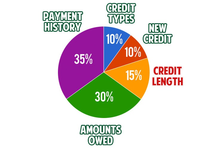 "Image result for credit score credit karma fico score 2020 """